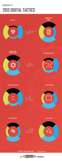A Year's Worth of Information Design [INFOGRAPHICS] | User Experience - Experiencia de Usuario | Scoop.it