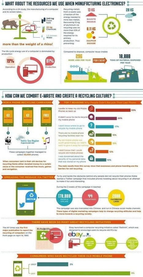Visualizing The World's E-Waste Problem | Sustain Our Earth | Scoop.it