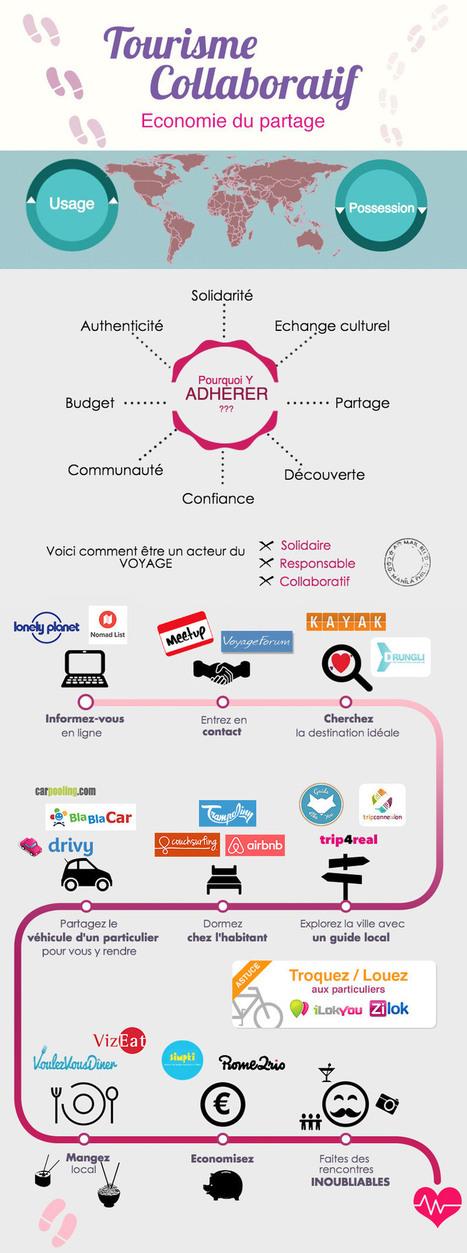 L'infographie du tourisme collaboratif | Médias sociaux et tourisme | Scoop.it