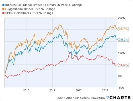 Time For Timber? 25-Year Gain Crushes S&P 500 | Timberland Investment | Scoop.it