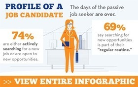 Myth of the Passive Job Seeker | 2012 Candidate Behavior Study | Recruitment Attraction and Selection | Scoop.it