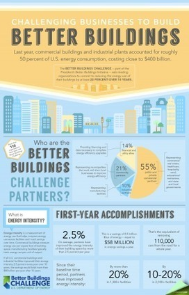 Better Buildings Challenge Partners Cut Energy Use   Sustainable Consumption   Scoop.it