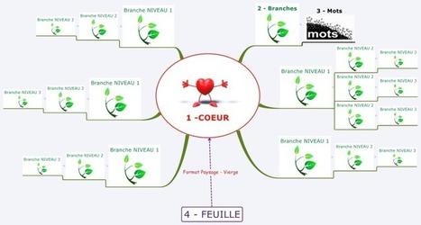 Quels sont les éléments de base pour construire une carte heuristique … mind map | Cartes mentales | Scoop.it