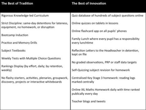 Combining Tradition and Innovation | Great Maths Teaching Ideas | Scoop.it