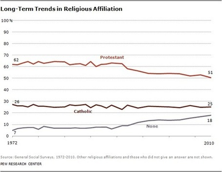 U.S. Protestants Lose Majority Status | AP Human Geography, WHS 2012-2013 | Scoop.it