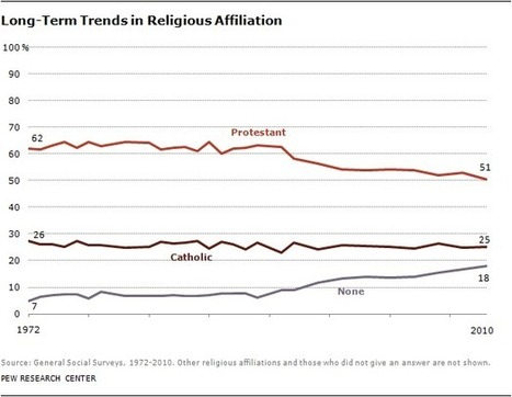 U.S. Protestants Lose Majority Status | Histoire geo Terminale (programmes 2012) | Scoop.it