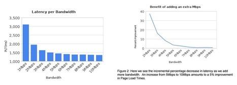 No es la velocidad, es la latencia | CNMC blog | Big and Open Data, FabLab, Internet of things | Scoop.it