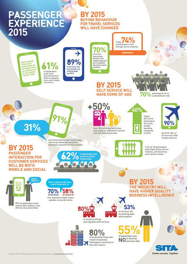 The Aviation Writer: REVEALED: Four major trends that will shape air travel by 2015 | Aviation News Feed | Scoop.it