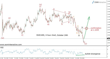 EURUSD's Surge Did Not Come Out of Nowhere - EWM Interactive   Technical Analysis - Elliott Wave Theory   Scoop.it