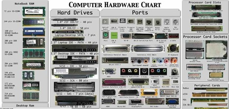 The Computer Hardware Chart: Can You Identify Your PC's Parts? | Utilidades | Scoop.it