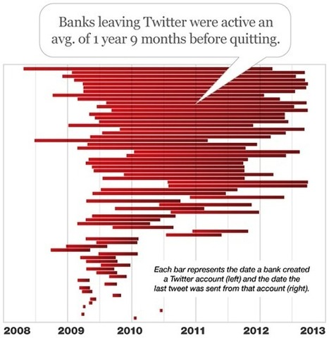 One In Five Banks Have Abandoned Their Twitter Accounts [STUDY] - AllTwitter | Digital-News on Scoop.it today | Scoop.it