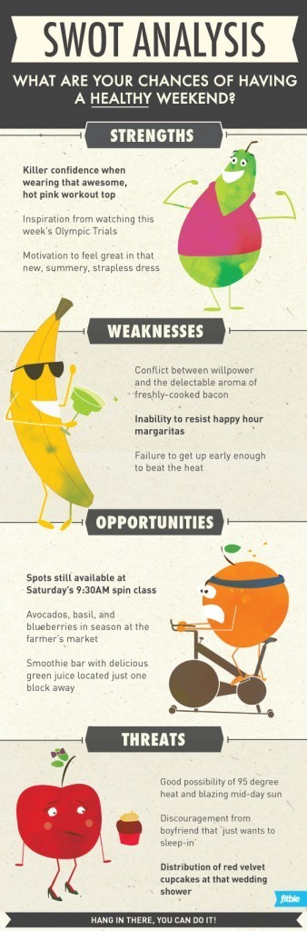 What Are Your Chances of Having a Healthy Weekend? [INFOGRAPHIC] | Digital-News on Scoop.it today | Scoop.it