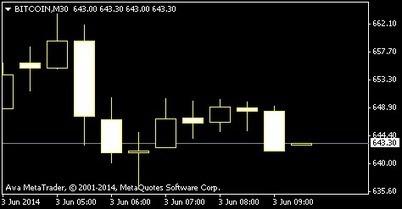 648 $BTCUSD price asia market close - Bitcoin Price | Bitcoin newsletter | Scoop.it