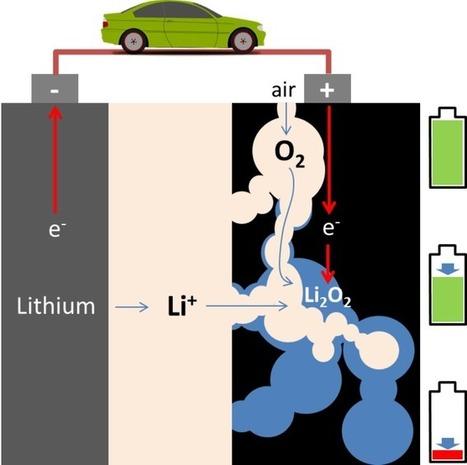Lithium-air: a battery breakthrough explained   UK Energy Efficiency @fuelpovertyuk   Scoop.it