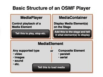 The Essential Adobe OSMF Cheat Sheet | Video Breakthroughs | Scoop.it