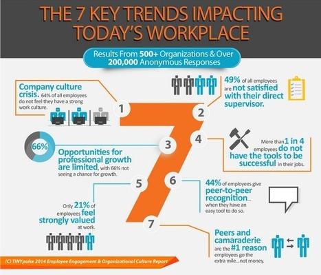 2014 Employee Engagement & Organizational Culture Report | Statistics | Scoop.it