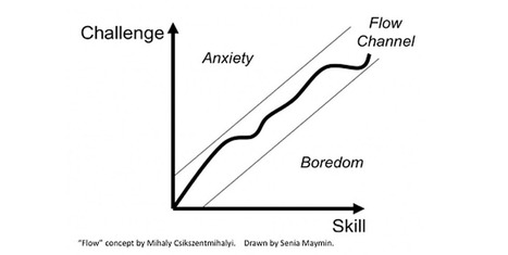 5 Ways To Experience Flow And Get Crazy Productive - Forbes   Modern Marketing Revolution   Scoop.it
