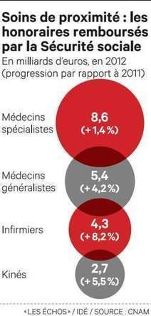 Négociations ardues sur les soins de proximité | Politique de santé | Scoop.it