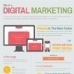 Infographie : Qu'est-ce que le Marketing Digital et quelles en sont les composantes | Marketing et Technologies | Scoop.it