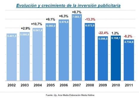El mercado publicitario cayó un 8,2% en 2011 | Marketing Directo | Big Media (Esp) | Scoop.it
