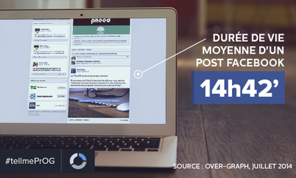 Connaissez-vous la durée de vie des publications Facebook, Twitter et Instagram ? | medianumériques | Scoop.it
