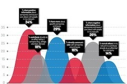 Consumers Prefer Brands Associated With Good Causes (Cone Study) | Marketing Revolution | Scoop.it