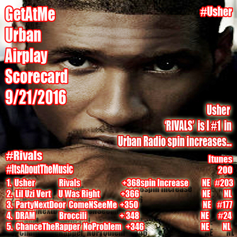 GetAtMe Urban Airplay Report Usher's RIVALS is #1 this weeks in urban airplay spin increases... #ItsAboutTheMusic   GetAtMe   Scoop.it