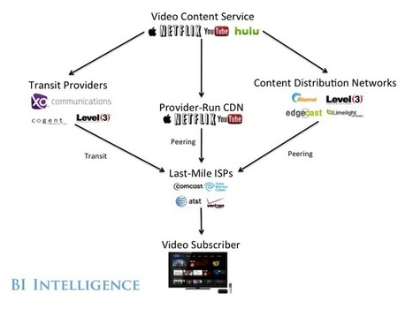 The Online Video Ecosystem Explained — Who Holds The Real Power In Video Streaming? | Video content | Scoop.it
