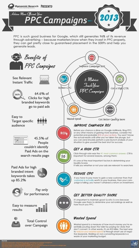 How PPC Campaigns Can Help Your Business - Infographic | Social Media Marketing | Scoop.it