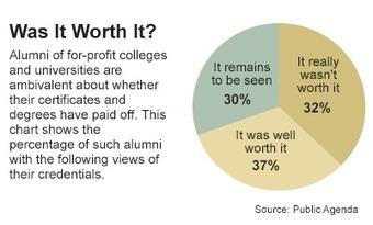 Opiniones sobre resultados de educación con fines de lucro en EEUU | Educación para el Trabajo sub-área Comercial | Scoop.it