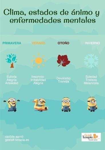 Clima, estados de ánimo y enfermedades mentales | Terapia Gestalt Valencia | Scoop.it