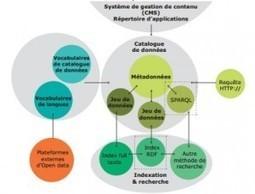 Open Data : 2 guides : Etat de l'art et solutions techniques | François MAGNAN  Formateur Consultant et Documentaliste | Scoop.it