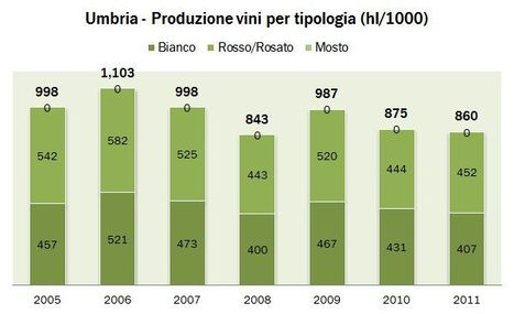 Ombrie - production 2011 | Autour du vin | Scoop.it