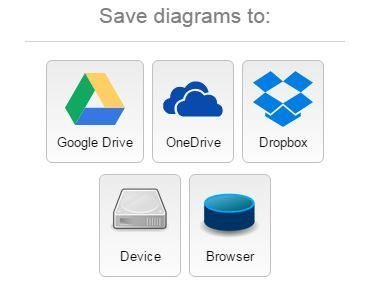 draw.io - Flow Chart Maker & Online Diagram Software | Going Digital | Scoop.it