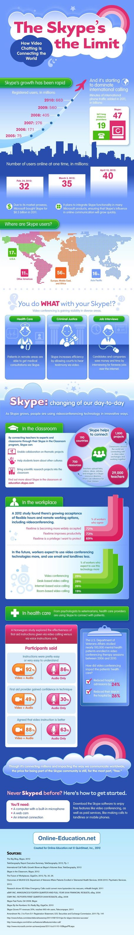 The Skype's the Limit: How Video Chatting is Connecting the World [Infographic] | MarketingHits | Scoop.it