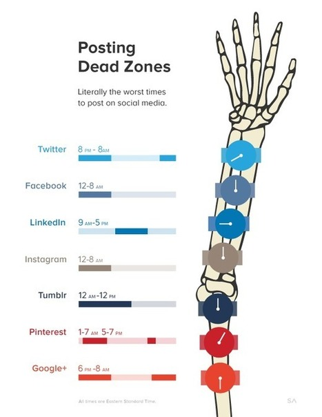 The Dead Zones: When Not to Post on Social Media - SumAll   programming   Scoop.it