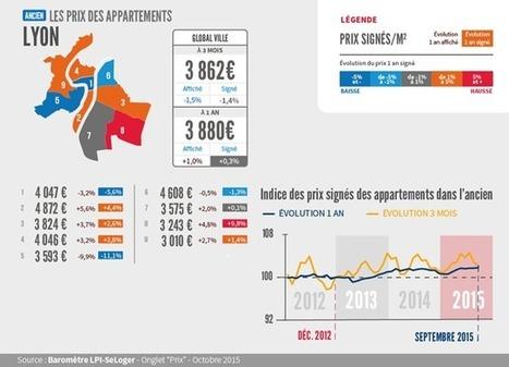 À Lyon, des prix immobiliers en berne sur le dernier trimestre - SeLoger.com | La Place de l'Immobilier HBS | Scoop.it