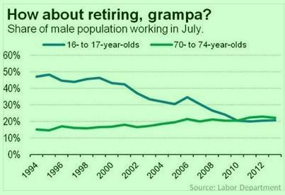 Elderly More Likely to Be Employed Than Teens | People Transform Organizations | Scoop.it