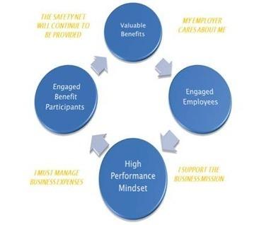Employee Engagement | Trends in Employee Volunteering & Workplace Giving | Scoop.it