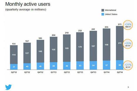 Twitter, gli utenti attivi crescono del 24% in un anno | Socially | Scoop.it