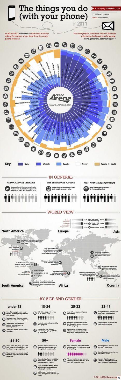 [Infographie] Les choses que vous faites avec votre Smartphone.   Toulouse networks   Scoop.it