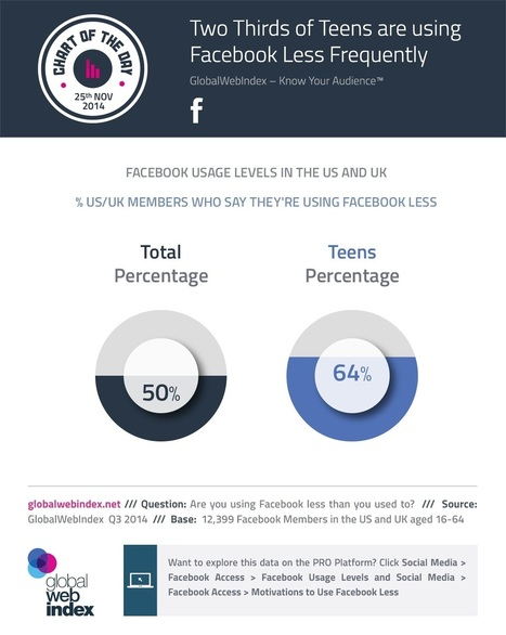 REPORT: Teens Aren't Leaving Facebook … They're Just Not Visiting as Much | MarketingHits | Scoop.it