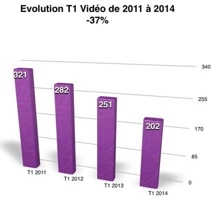 Vidéo : le marché français décroche au 1er trimestre | TeVolution | Scoop.it