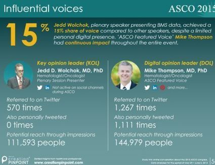 DOL v. KOL: Digital Opinion Leaders Are Different Than Traditional KOLs | Digital pharma | Scoop.it