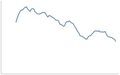 The declining profitability of Google Adwords | Avitara | Scoop.it