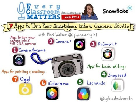 Smartphone Photography Tips and Apps @coolcatteacher | Les outils du numérique au service de la pédagogie | Scoop.it