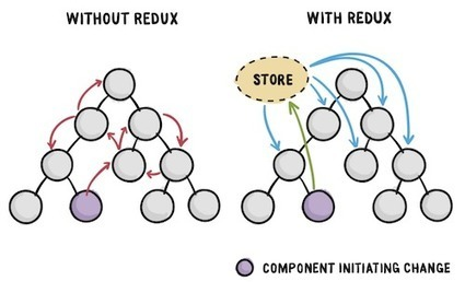 An Introduction To Redux – Smashing Magazine | Software languages and frameworks | Scoop.it