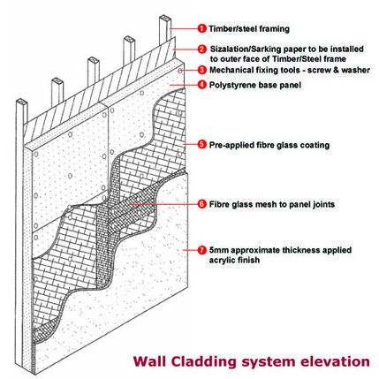 Wall cladding and Wall ceiling panel Australia | Do Home Improvement Yourself | Scoop.it