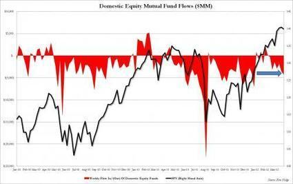 Biggest Weekly Stock Outflow Of 2012 Proves Retail Is No Longer Dumb Money; And Nobody Listens To Goldman | Commodities, Resource and Freedom | Scoop.it