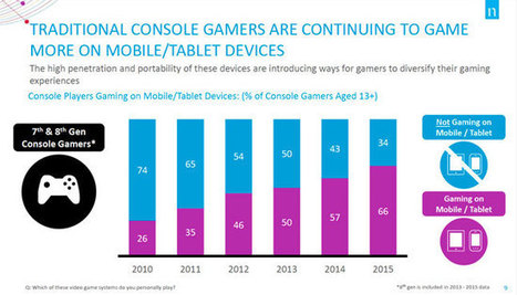 Majority of Console Gamers Also Play Games on Mobile Devices | Mobile News | Scoop.it